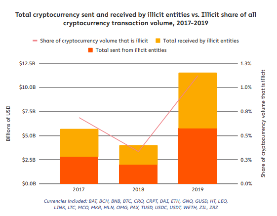 Is Bitcoin Really Used For Illicit Activities?